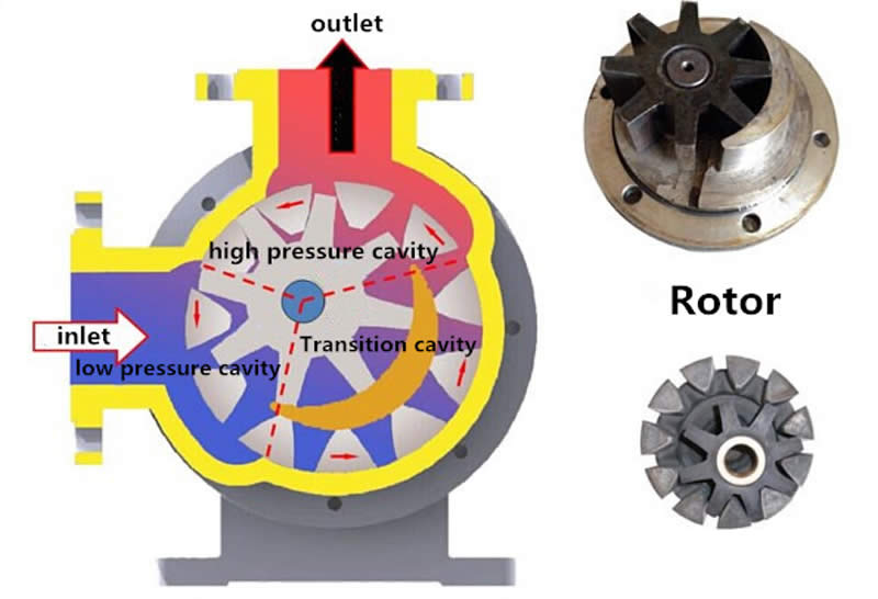 internal gear pump for resin